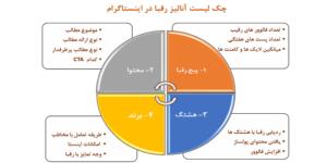 analysisInstagram