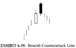 Bearish Counter attack Lines