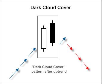الگوی پوشش ابر سیاه DarkCloudCover