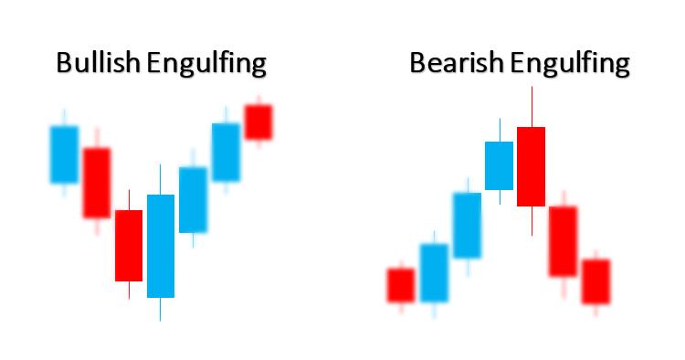 الگوی فراگیر Engulfing Pattern