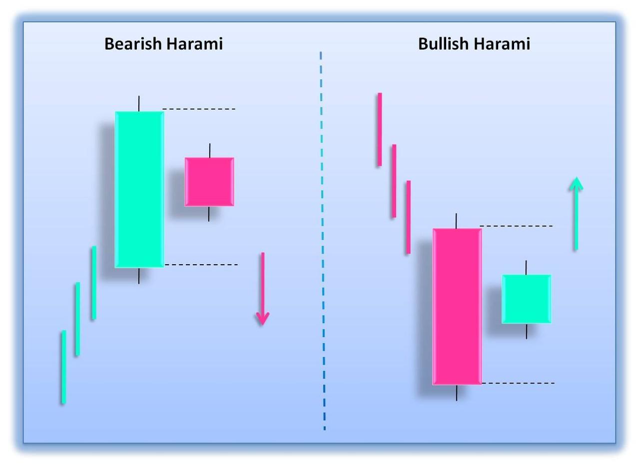 الگوی هارامی ( Harami )