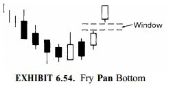 Pan Bottom