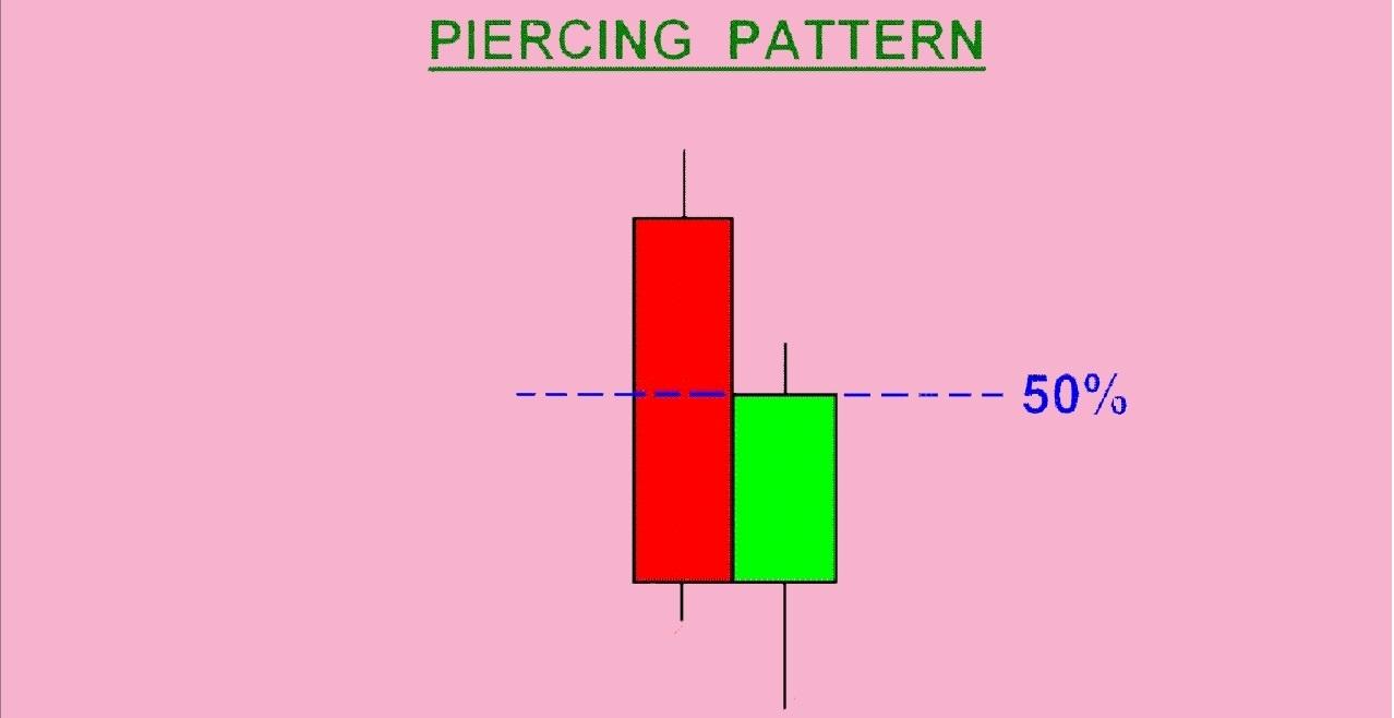 الگوی نافذ Piercing Pattern