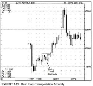 Dow Jones Transportation Monthly