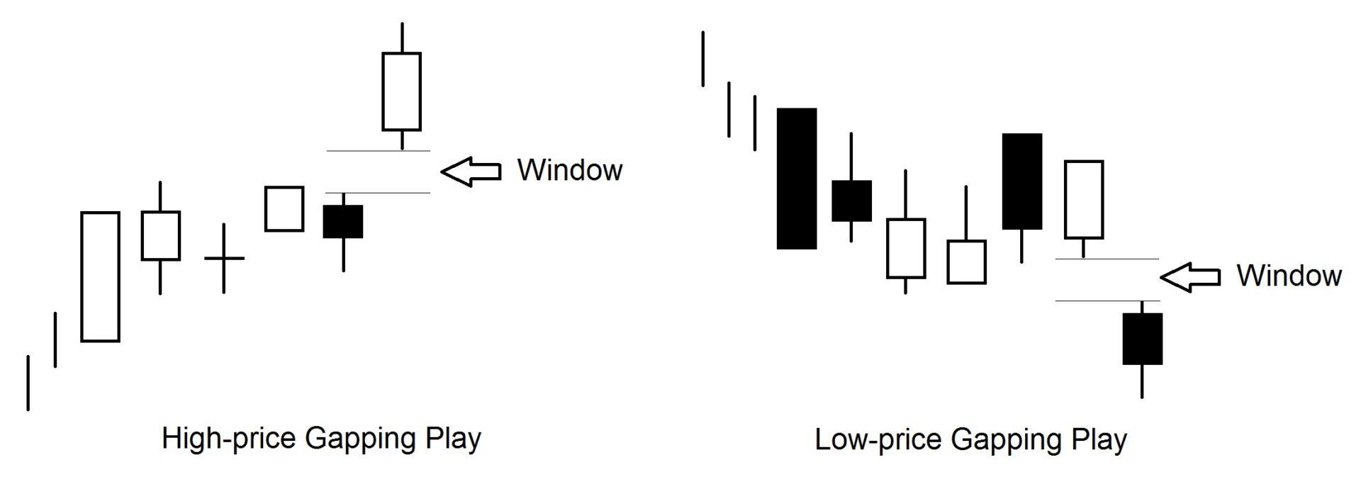 بازی فاصله ها در قیمت های بالا و پایین High and Low Price Gapping Play