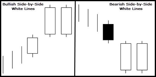 خطوط سفید پهلو به پهلوی فاصله دار Gapping side by side white lines